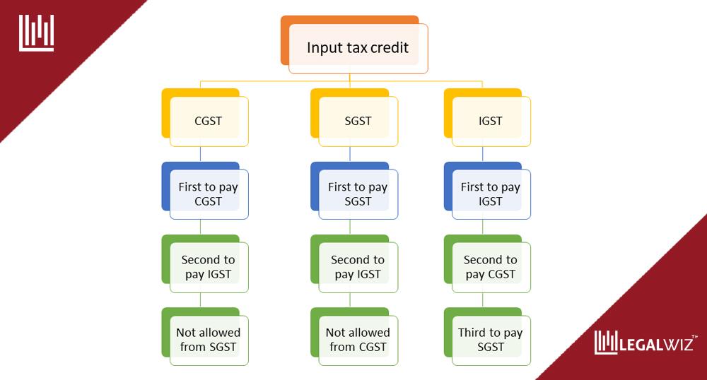 Input GST credit